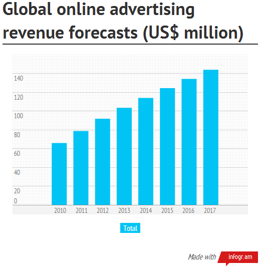 Global Online Ad Revenue US Diagram