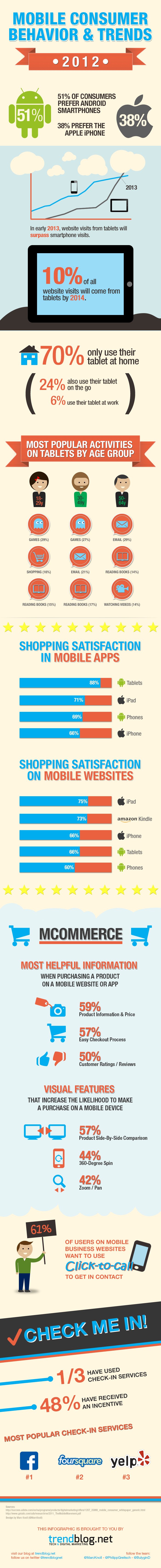 infographic about mobile consumer behavior and trends 2012 by trendblog.net