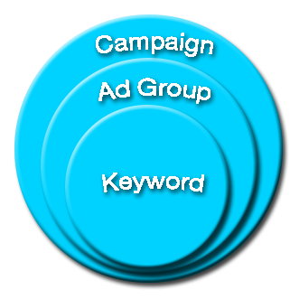 campaign - ad group - keyword