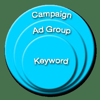 campaign - ad group - keyword