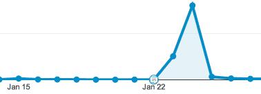 how a reddit success looks in google analytics