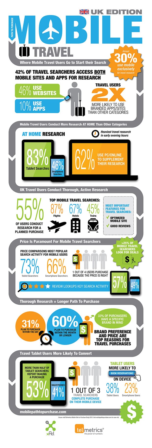 Telmetrics_xAd_UK_TRAVEL_Infographic_R3