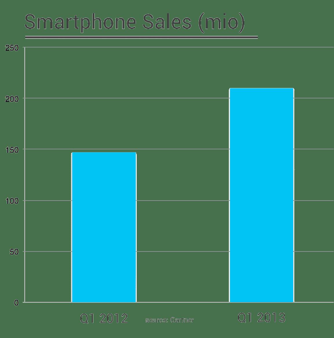 smartphone sales 2013