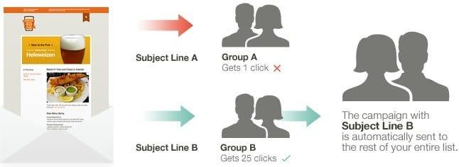a-b-split-testing