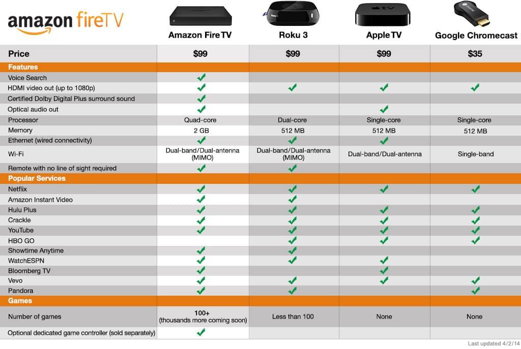 amazon-fire-tv-vs-roku-chromecast-appletv