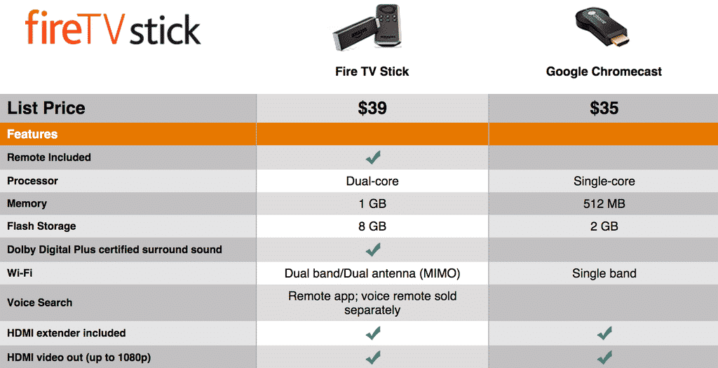 Amazon's $39 Fire TV Stick vs  Google's $35 Chromecast